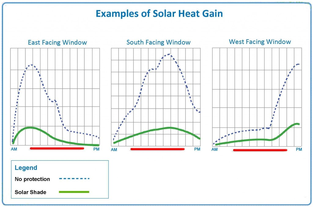 solar shade energy saving diagram