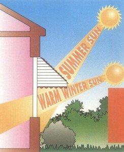 soleil d'été soleil d'hiver